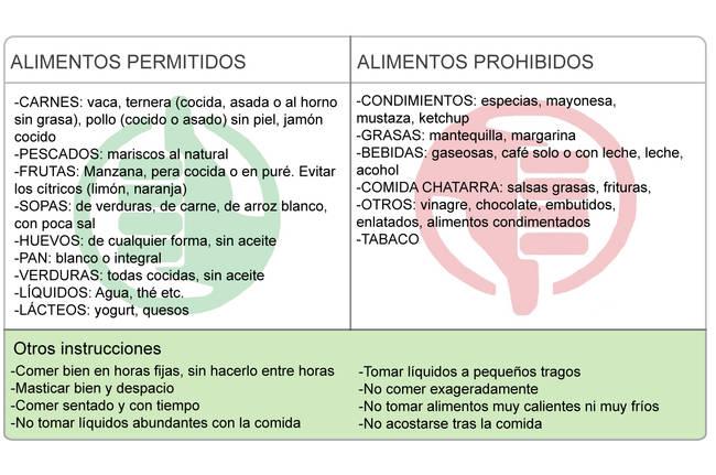 La gastritis causas s ntomas y remedios naturales para curarla - Alimentos para evitar la diarrea ...