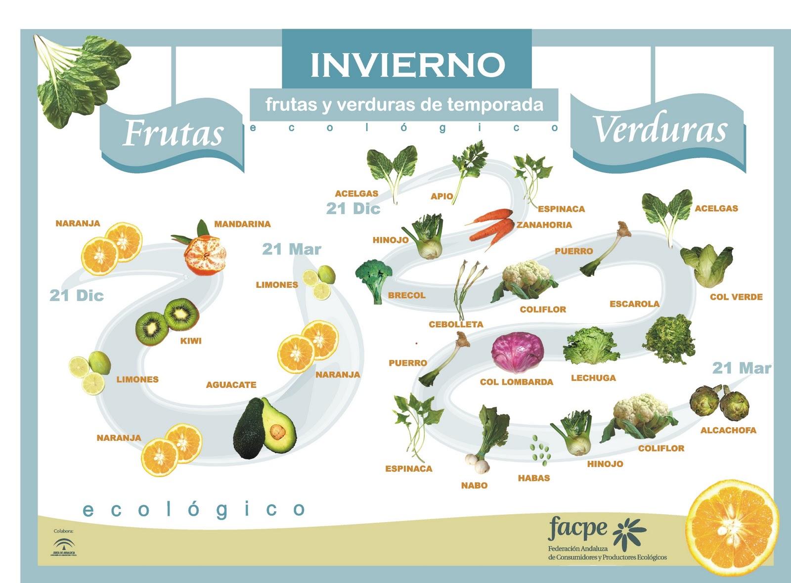 continuación se muestran los calendarios de frutas y verduras de