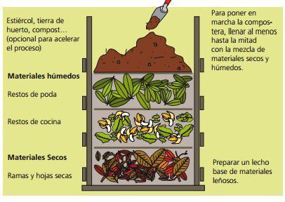 hacer compost paso a paso